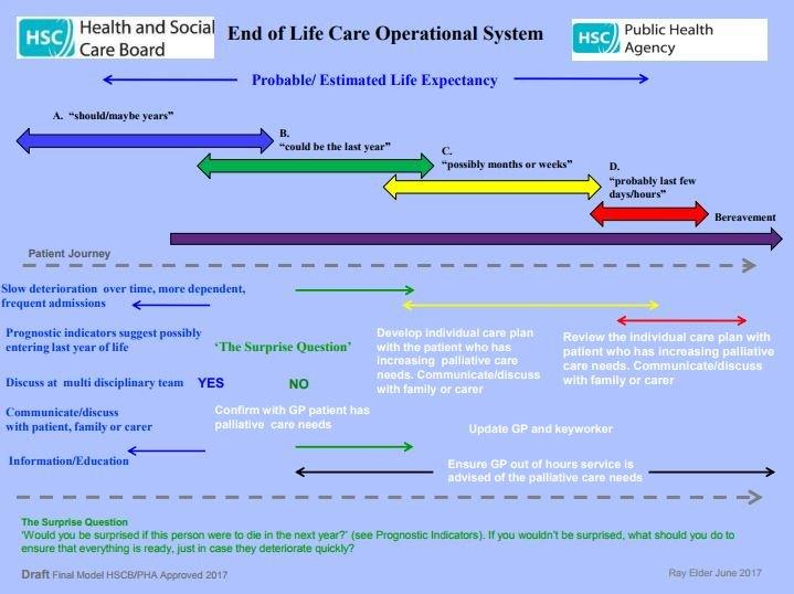 End of Life Care Operational System